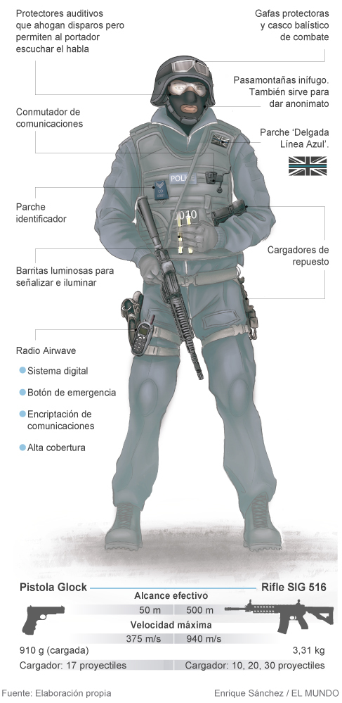 Policía británico