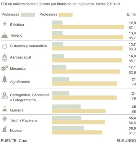 60f9b2bc07 El informe de la Crue resalta, en este sentido, que en Ingeniería «las  mujeres están en clara minoría dentro de las plantillas de personal docente  e ...