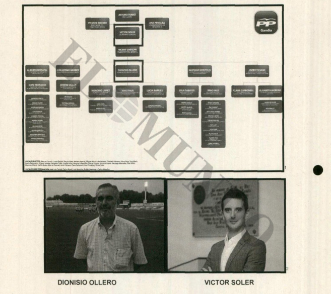 Organigrama que la UCO incluyó en el sumario junto a las fotos de los...