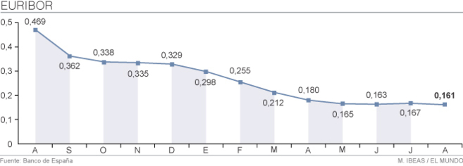 Evolución del Euribor hasta el mes de agosto.