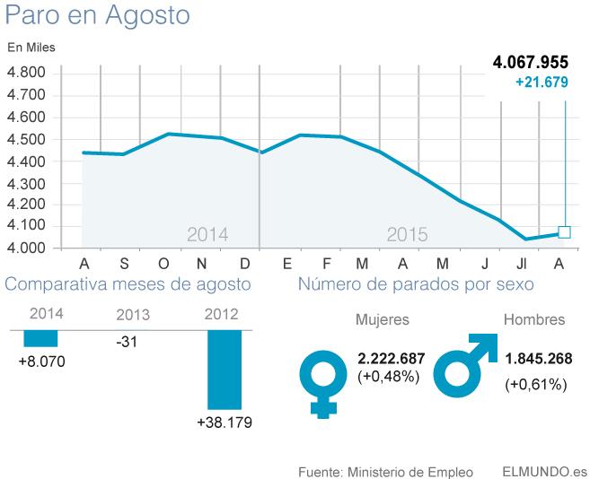 Datos del paro correspondientes al mes de agosto