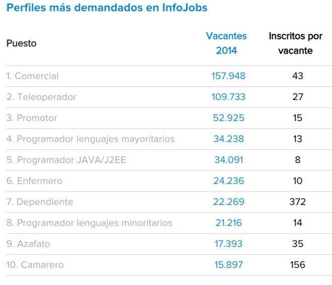 add1d7bd284 Portales de empleo  ¿sirven de verdad para encontrar trabajo ...