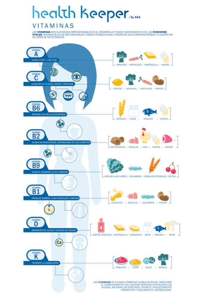 Tabla vitaminas