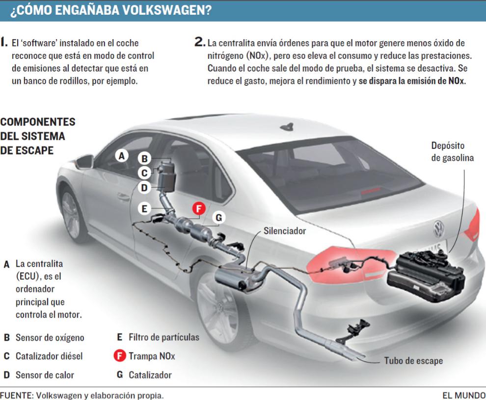 Las Claves Del Escándalo De Las Emisiones De Volkswagen Motor El