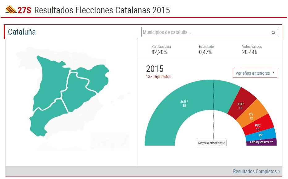 resultados elecciones catalanas 2015