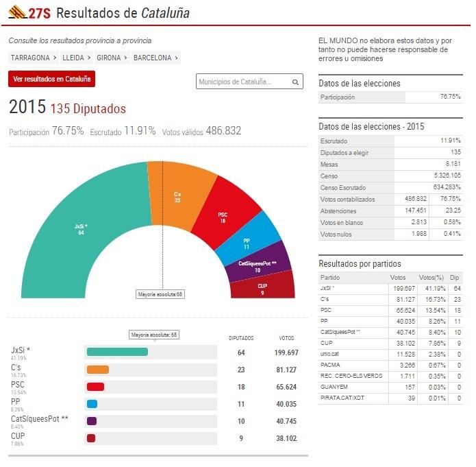 resultados elecciones catalanas detalle