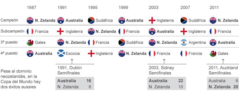 Palmares Copa del Mundo