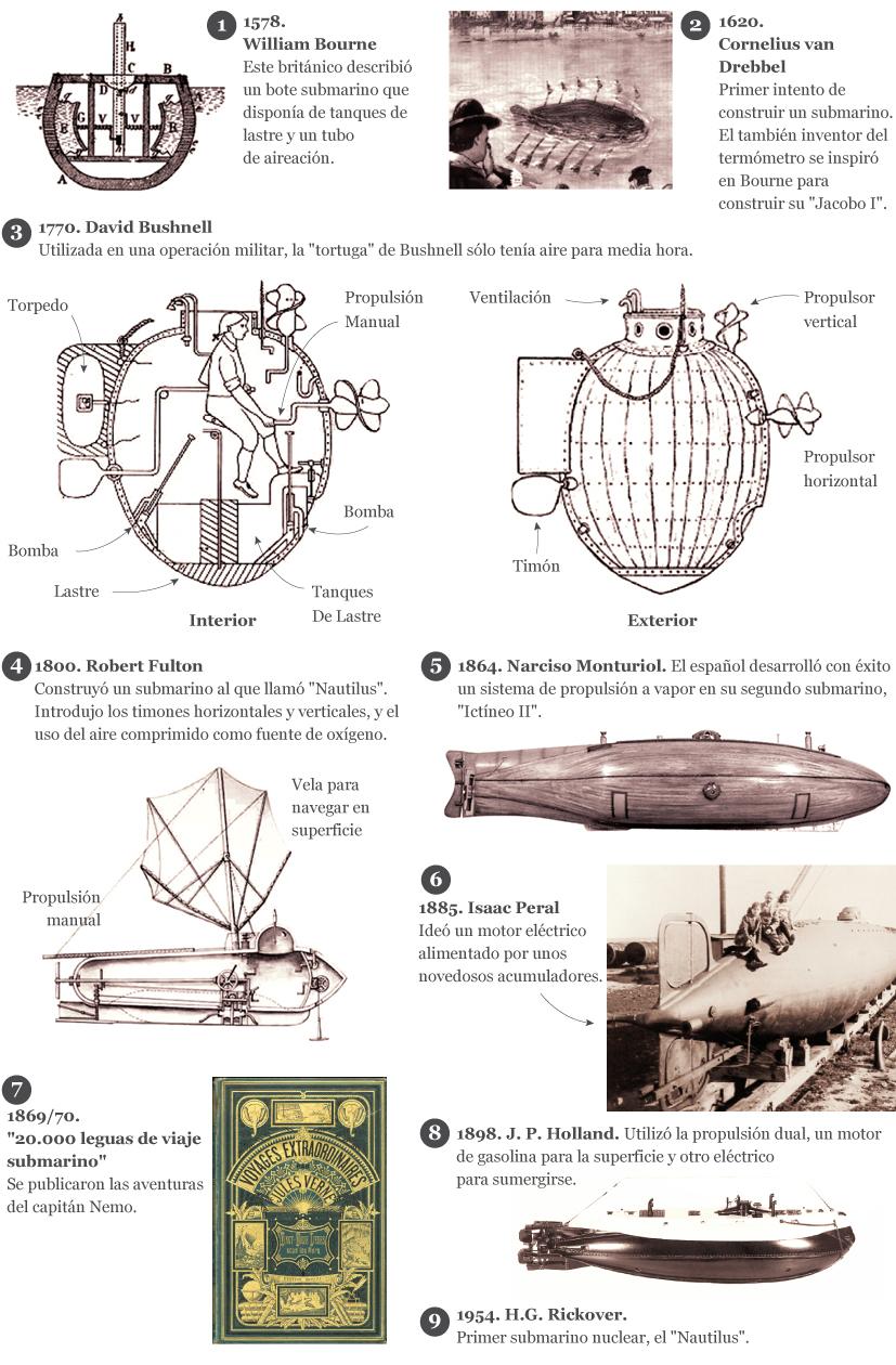 Historia submarinos