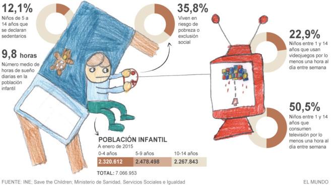 Radiografía del niño en España