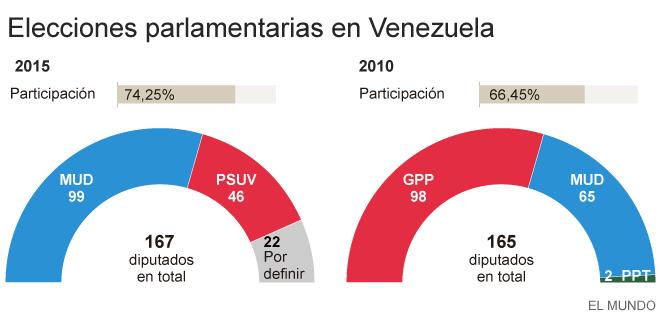 Elecciones en Venezuela: Histórica victoria de la oposición de Venezuela que logra 99 diputados | EL MUNDO