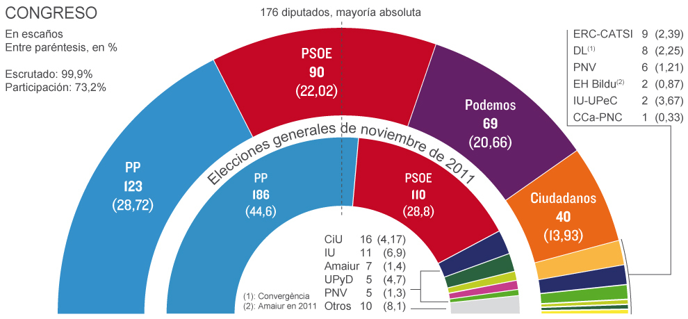 fefcc7dc9b9bee Resultados Elecciones Generales 2015: España tumba el bipartidismo y ...
