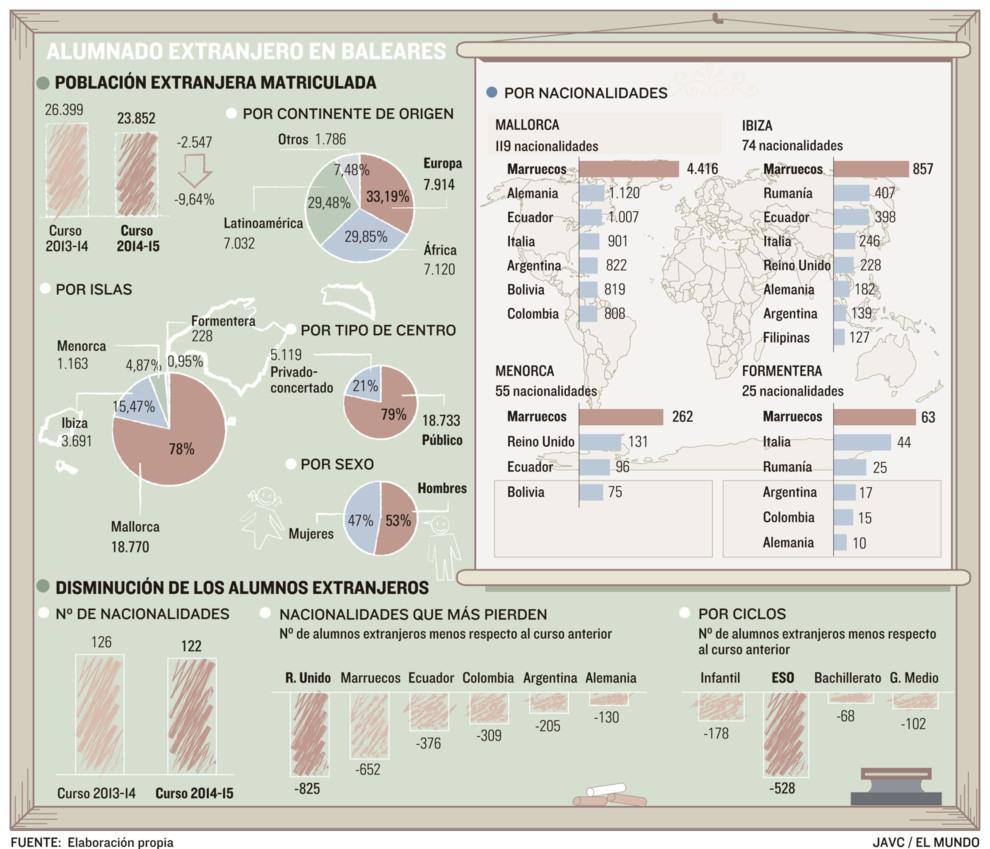 Baleares Pierde Un 9 6 De Alumnos Inmigrantes En Sólo Un
