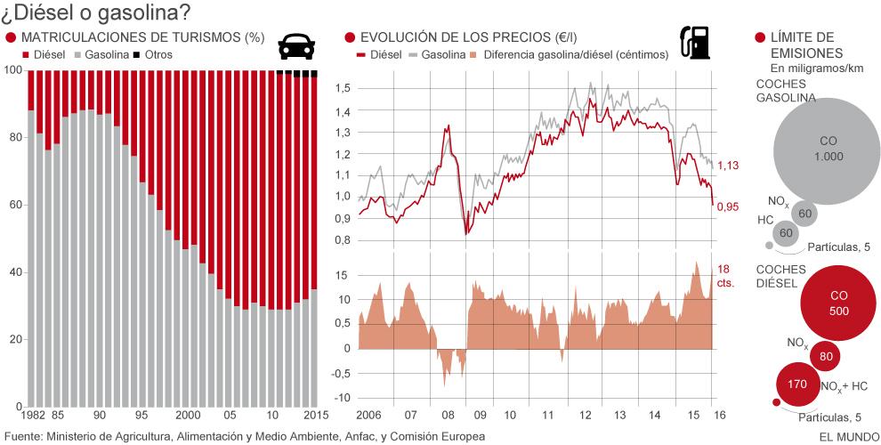 ¿Es un buen momento para comprar un coche diésel o un gasolina?