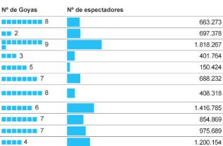 Gráfico: ALBERTO HERNÁNDEZ