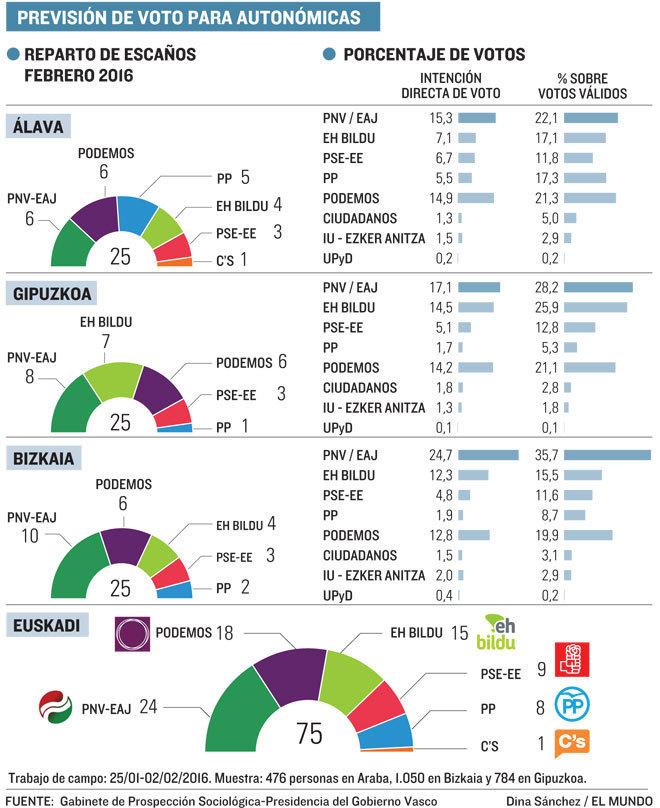Podemos no haría sombra al PNV en las elecciones autonómicas  ec2ff8b7af8fa