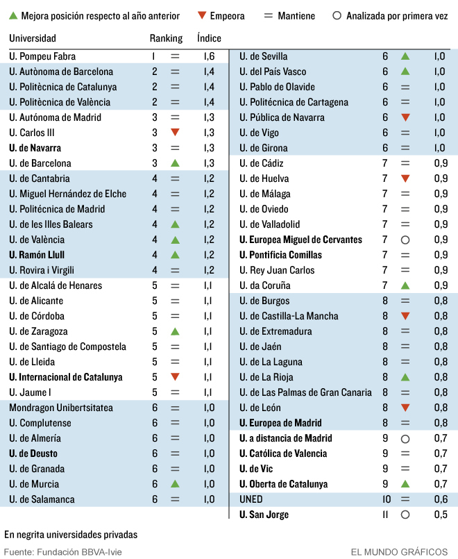 7cf2795b4e8 Cuáles son las mejores y las peores universidades de España ...