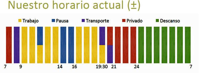 Horario actual en España