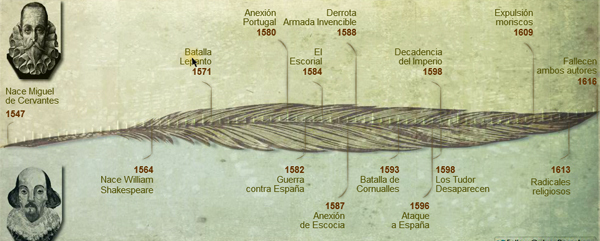 Cervantes Y Shakespeare Inglés Rico Español Pobre El Mundo