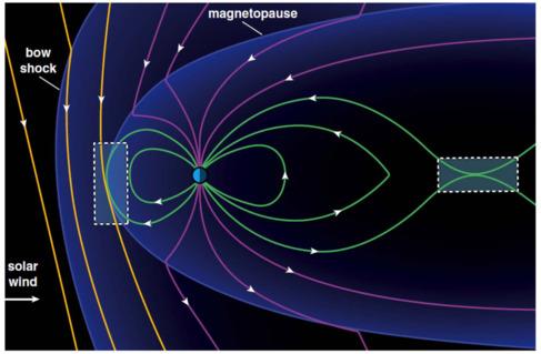 Boceto de las regiones donde colisionan los campos magnéticos...