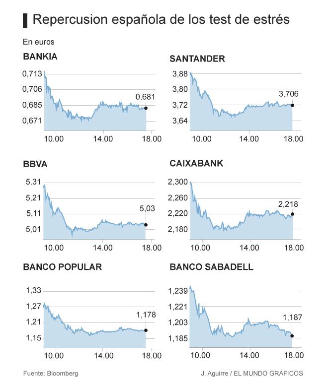 Sp Señala Que Los Test De Estrés De Banco Popular Caixabank Y