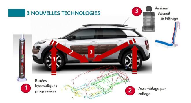 Citroën Advance Confort Lab