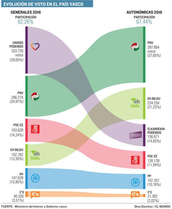 Resultados Elecciones Pais Vasco 2016. Podemos trata de relativizar su  pobre resultado 1be14e58cb96b