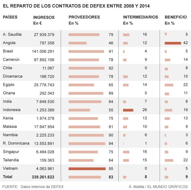 'Pelotazos' del 50% en los contratos de Defex, una cloaca del Estado