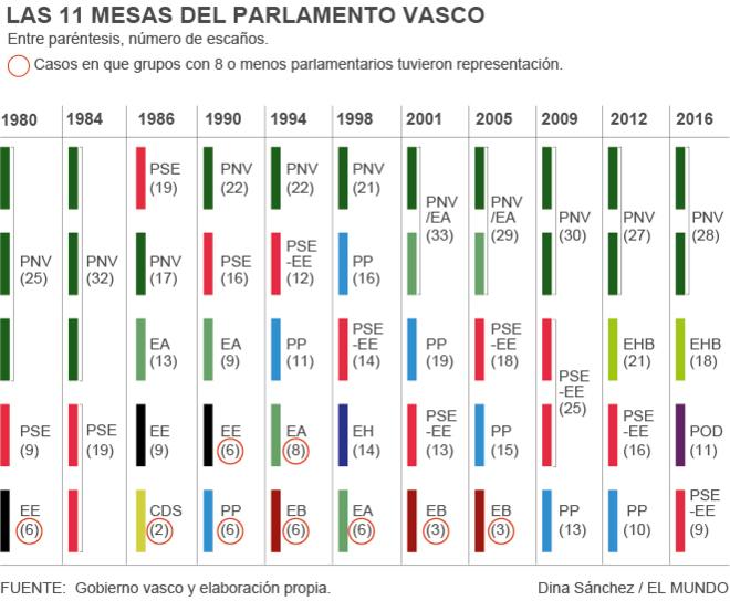 Nueve grupos con menos escaños que el PP estuvieron en la Mesa del Parlamento Vasco
