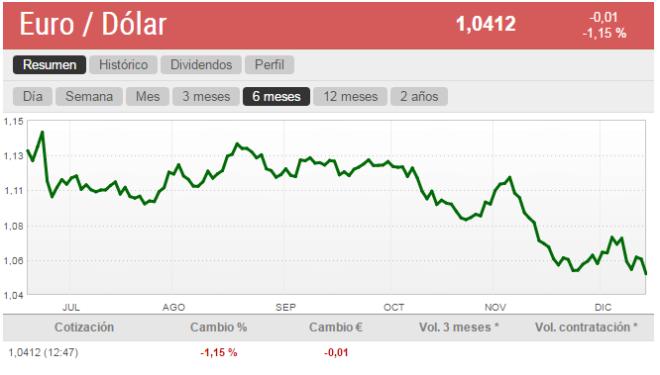 El euro cae a mínimos de 2003 frente al dólar y se acerca a la paridad