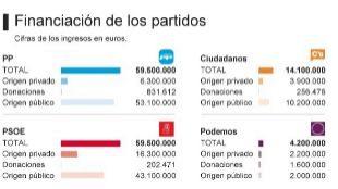 El 80% de los ingresos de los partidos proceden de fondos públicos