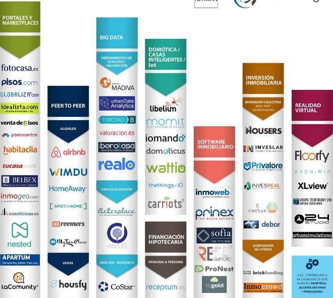 Las 58 Empresas Tecnol Gicas Que Transformar N El Sector