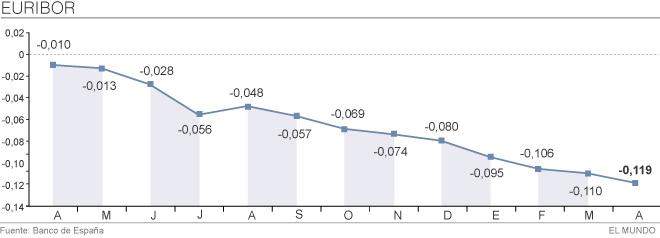 Hipotecas blindadas y el suelo del euribor creditoneotrif for Tipo interes hipoteca