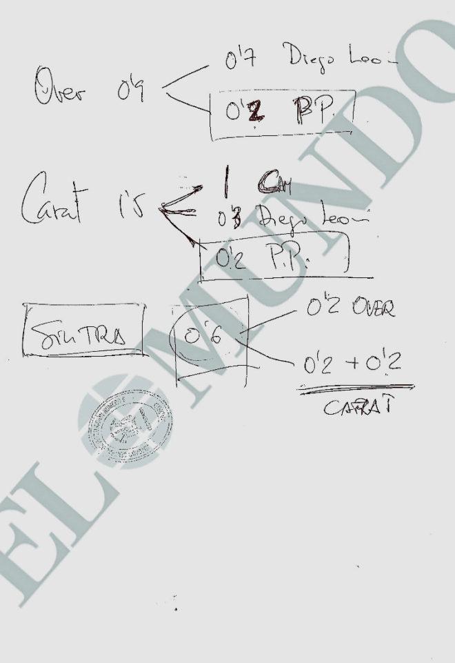 Documento intervenido a Beltrán Gutiérrez, ex gerente del PP de...