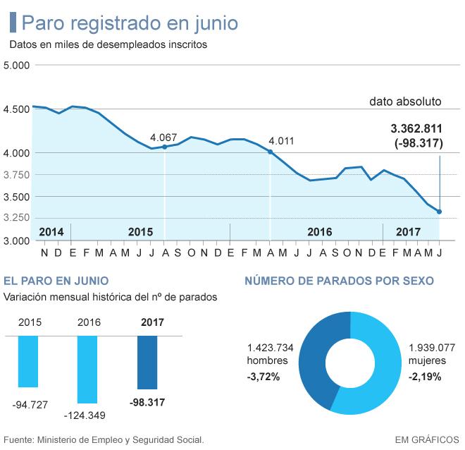 Resultat d'imatges de Encuesta de Población Activa, INE