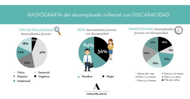 Los 'Millennials' con discapacidad también buscan empleo