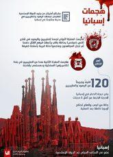 Infografía de la publicación del Estado Islámico 'Al Naba' que...