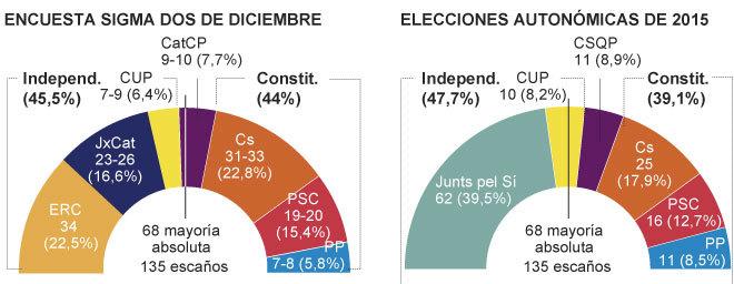 Ciudadanos acaricia la victoria el 21-D y amenaza la mayoría separatista en Cataluña