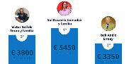 Los más ricos de Cataluña, tocados por el 'procés'