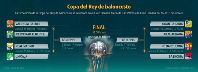 Copa del Rey de baloncesto 2018: fecha, horarios y dónde ver ...