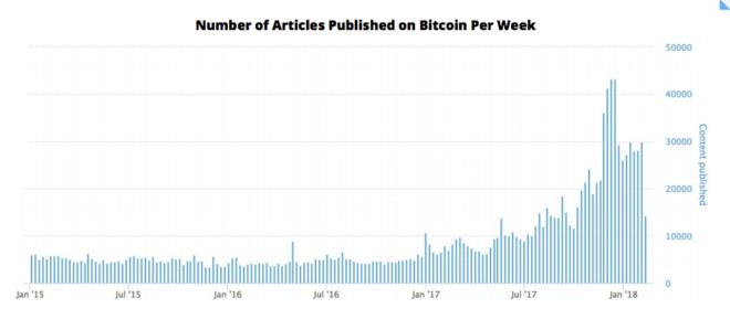 Número de artículos publicados por semana sobre el Bitcoin en los últimos tres años.