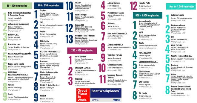 estas son las mejores empresas para trabajar en espa a en
