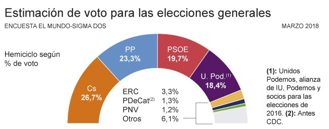 PP y PSOE se hunden ante la subida imparable de Ciudadanos