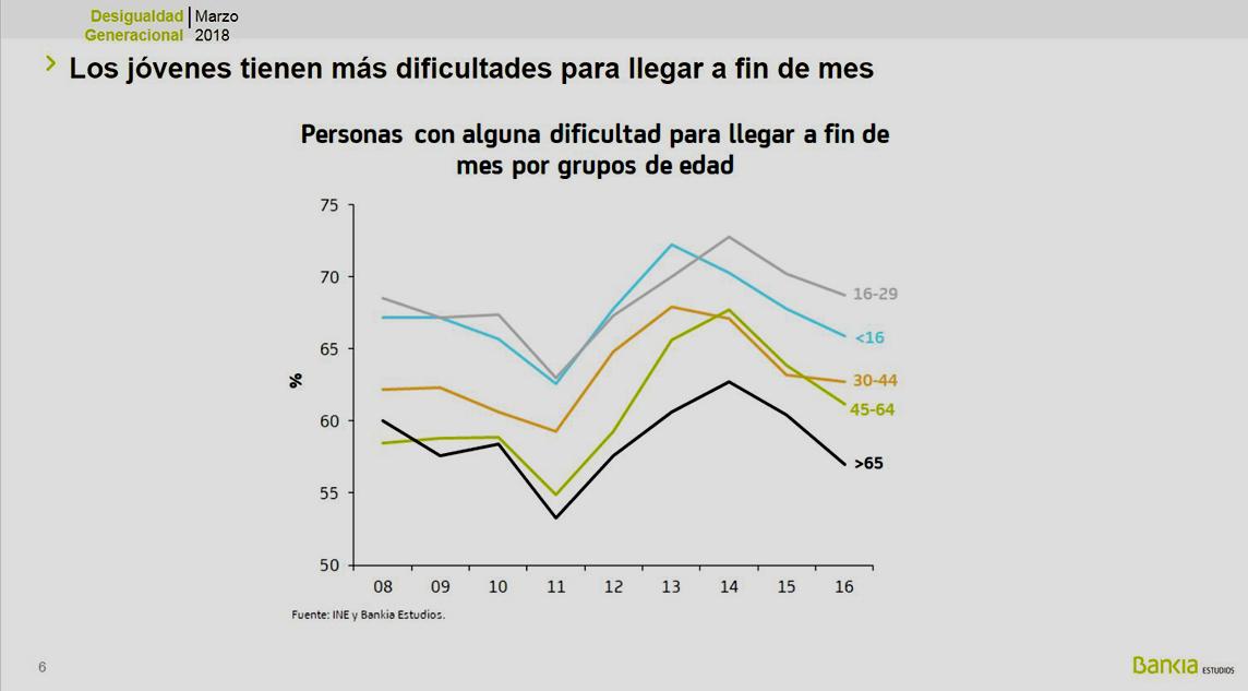 """Otras brechas. """"Diferencias de renta por edades"""". (Estudio de Bankia). 15232067206965"""