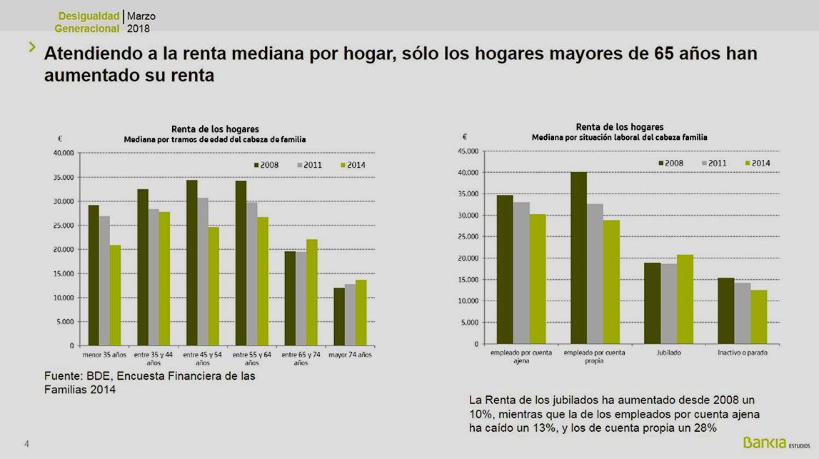 """Otras brechas. """"Diferencias de renta por edades"""". (Estudio de Bankia). 15232067251954"""