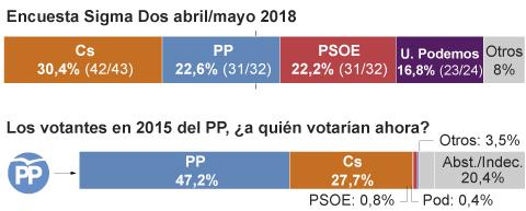 El PP pierde la mitad de sus votantes en la Comunidad de Madrid tras el 'caso Cifuentes'