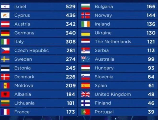 Resultado de imagen de puntuacion eurovision 2018