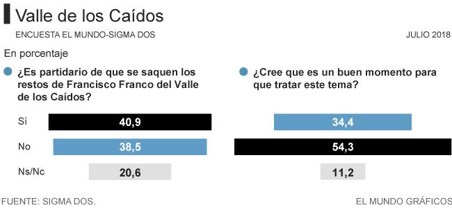 El 54% opina que no es el momento de exhumar a Franco