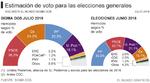 El PSOE da el gran 'sorpasso'