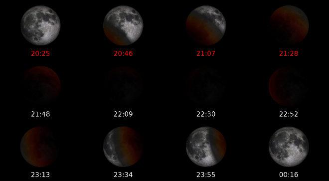 Fases del eclipse total de Luna en Madrid