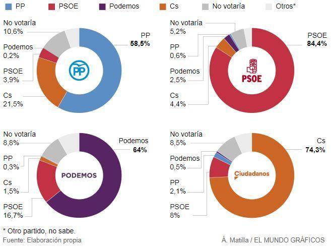 Las claves del primer CIS de Tezanos: un tercio de los votantes del PP se habría olvidado de que lo hizo